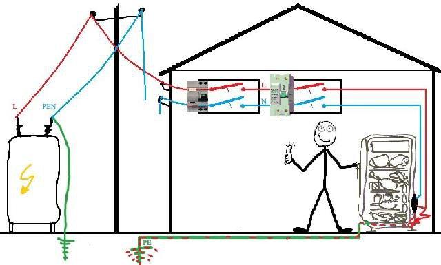 Как в собственном доме сделать заземление