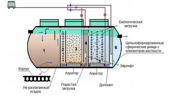 Какими моющими средствами можно пользоваться при септике